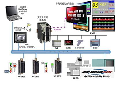 <b>【精益5S/6S咨询】看板管理系统咨询-精益智造改</b>