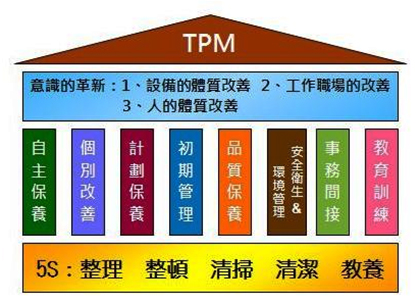 TPM管理的八大精髓-精益智造改善中心