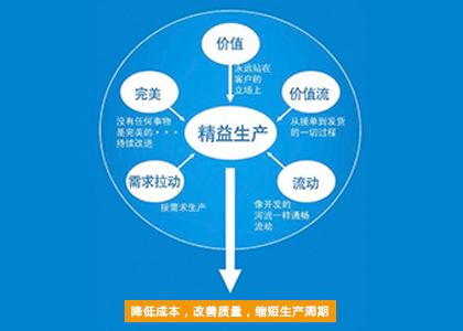 【内训】《零缺陷质量风险防范与快速问题解决》(2天)