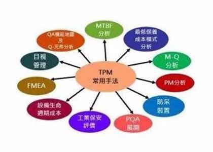 中国企业推行6S、TPM的作用是什么